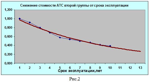 Оценка отечественных автомобилей на прошедшую дату Романенко