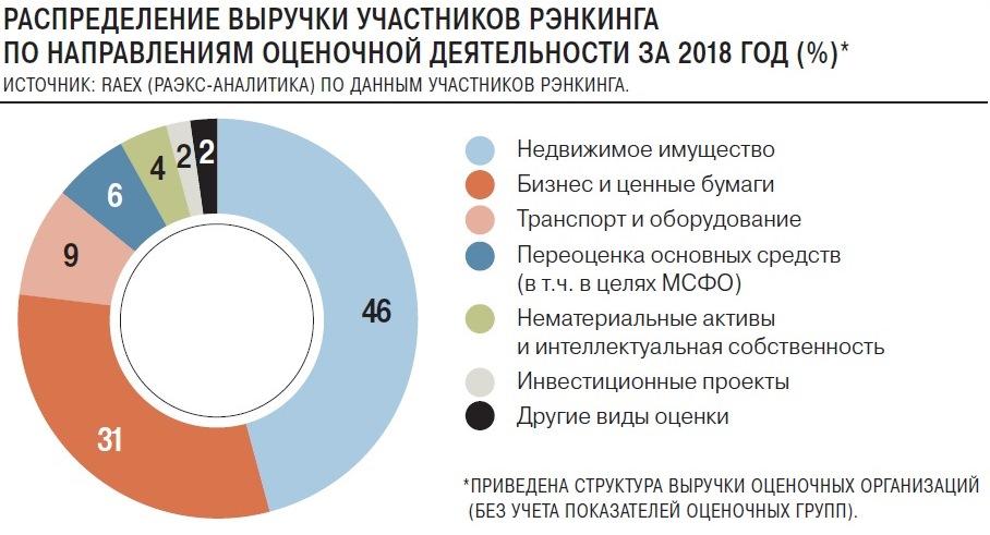Распределение выручки оценочных компаний 2018