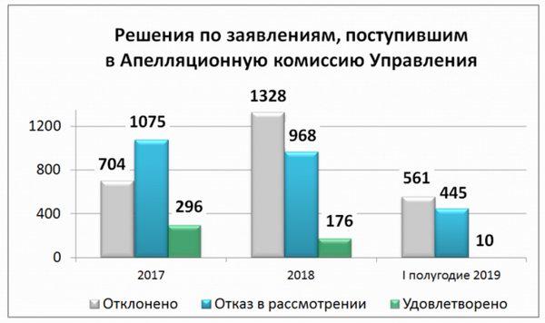 Более 5,5 тысяч заявлений рассмотрено апелляционной комиссией подмосковного Росреестра