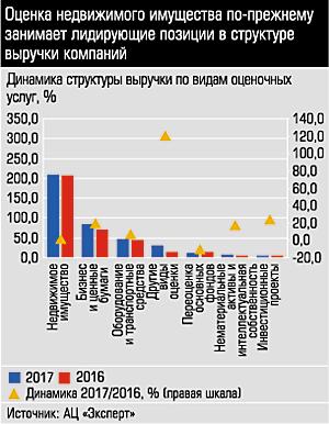 Рейтинг оценочных компаний Урала и Западной Сибири по итогам 2017 года