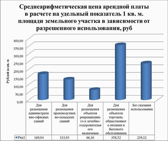 Обзор аренды земельных участков под коммерческую застройку в Кемеровской области